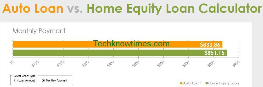 auto loan amortization formula excel